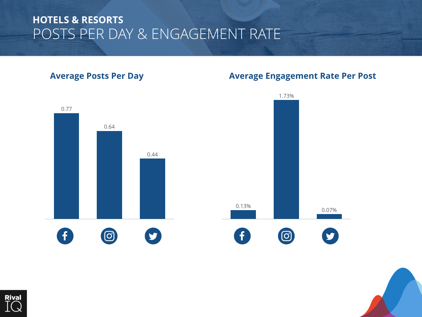Hotels & Resorts Industry: bar graph, average post per day and engagement rate, all channels.