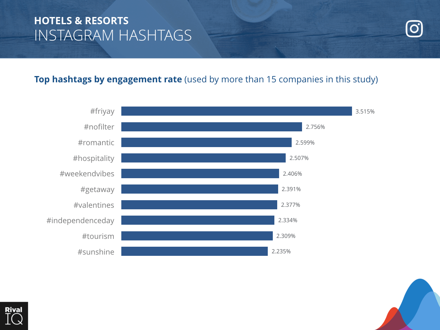 Hotels & Resorts Industry: bar graph, top hashtags by engagement rate on Instagram