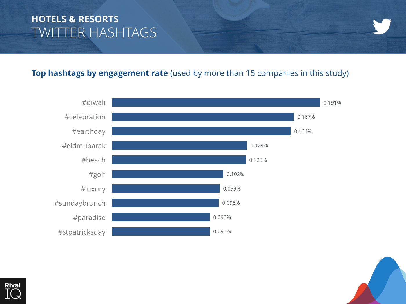 Hotels & Resorts Industry: bar graph, hashtags by engagement rate on Twitter