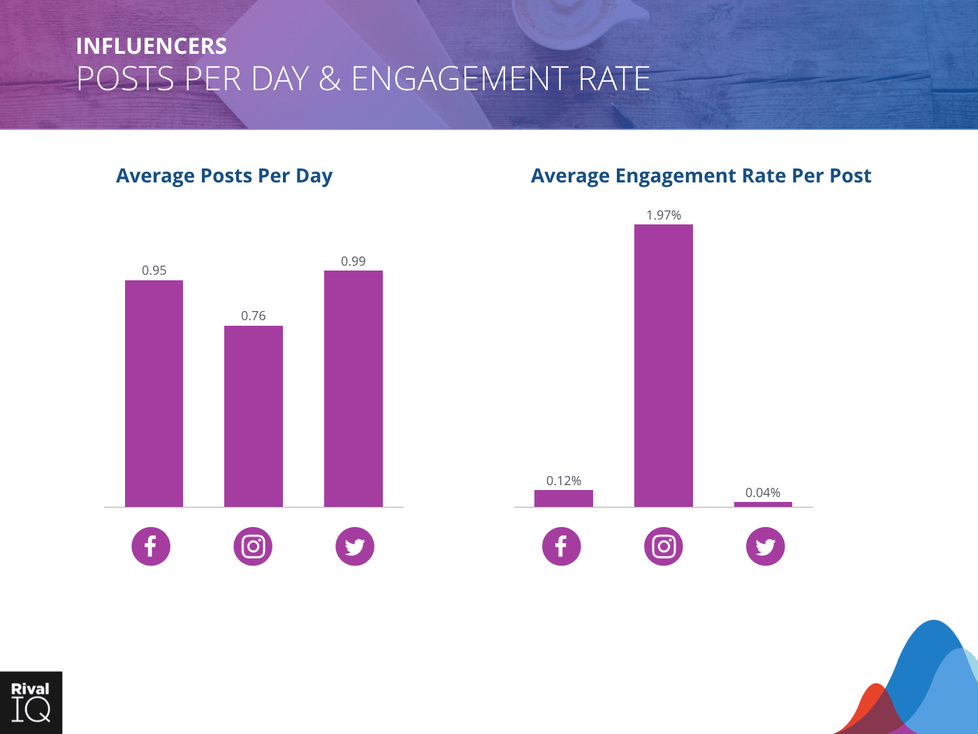 Influencers Industry: bar graph, average post per day and engagement rate, all channels