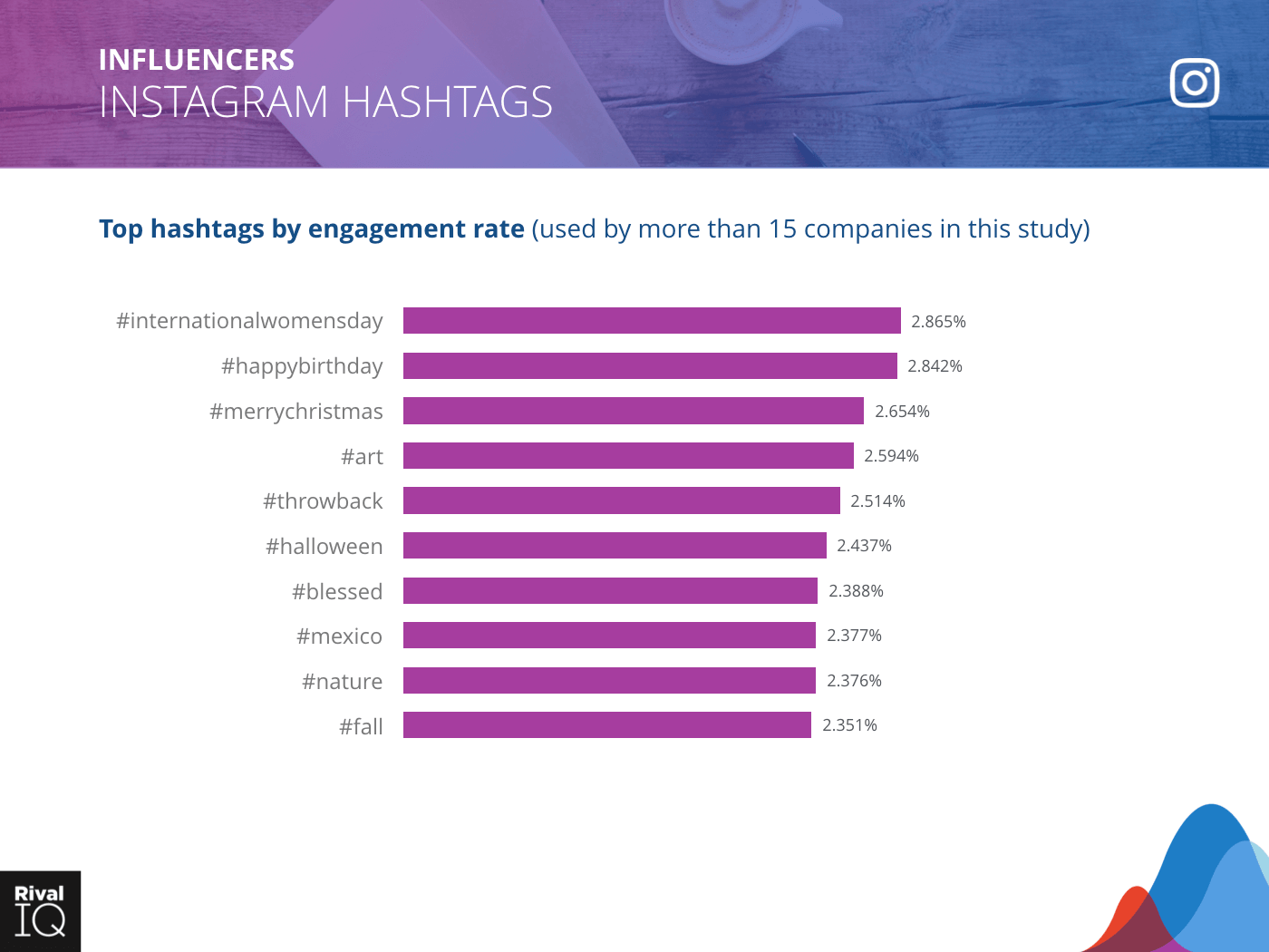 Influencers Industry: bar graph, top hashtags by engagement rate on Instagram