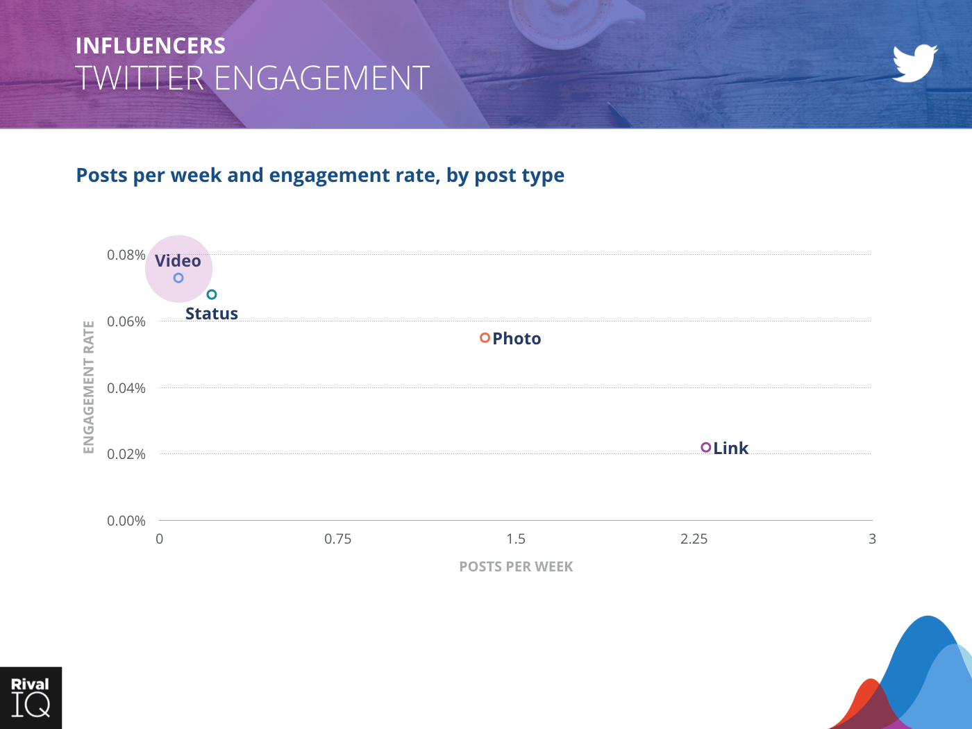 Influencers Industry: scatter graph, posts per week and engagement rate on Twitter by post type