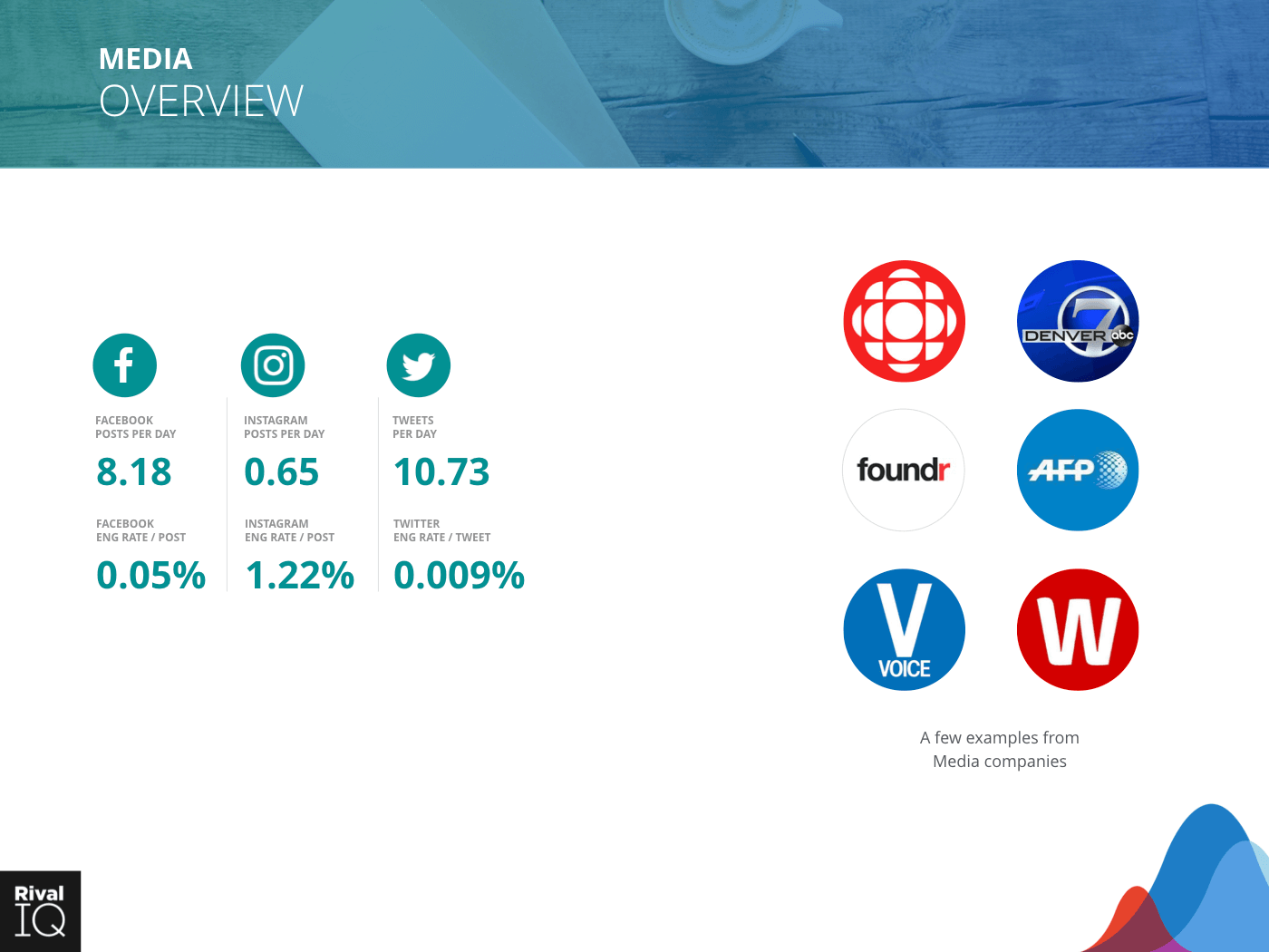 Media Industry: brand examples and average metrics, all channels
