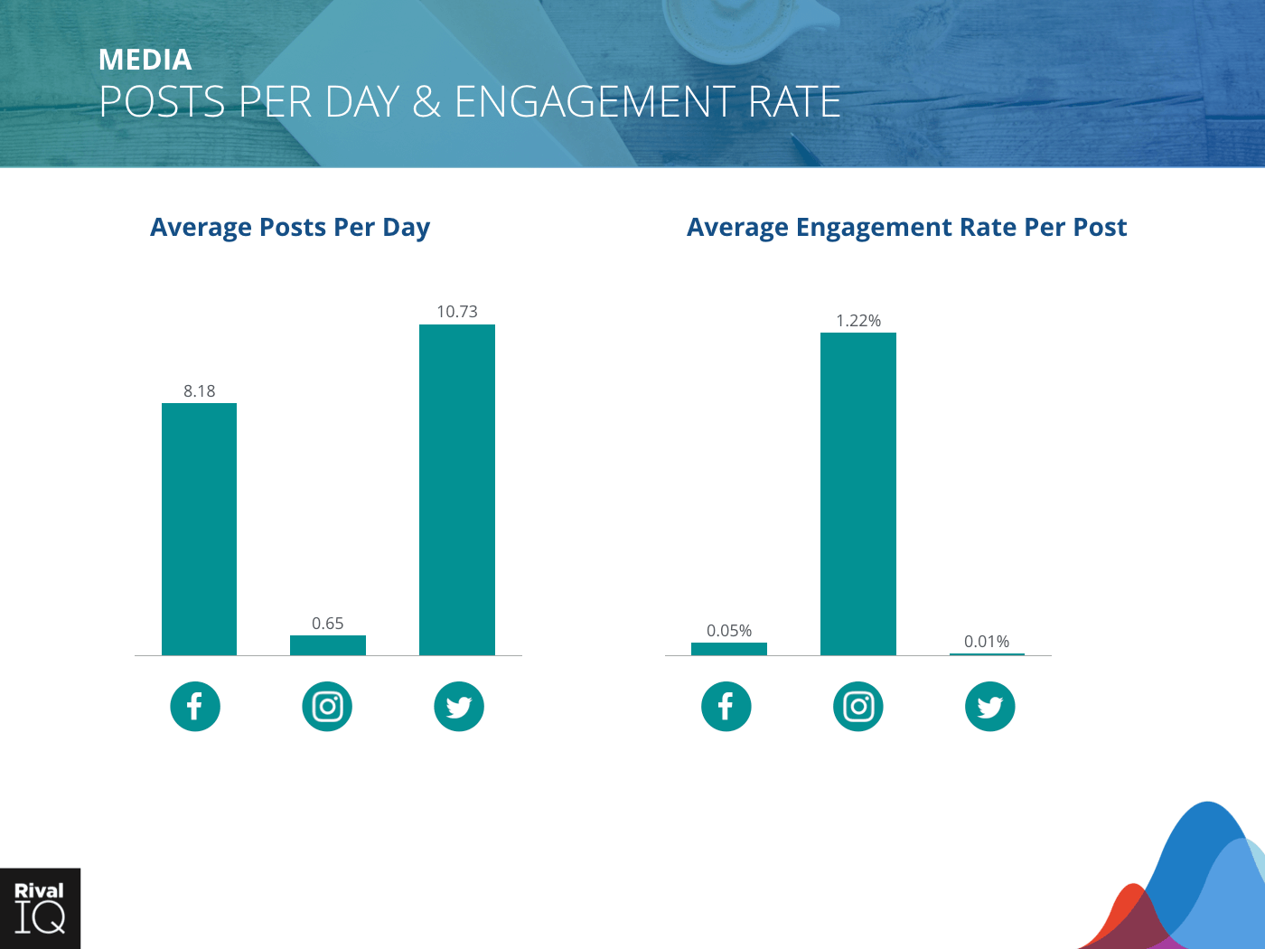 Media Industry: bar graph, average post per day and engagement rate, all channels