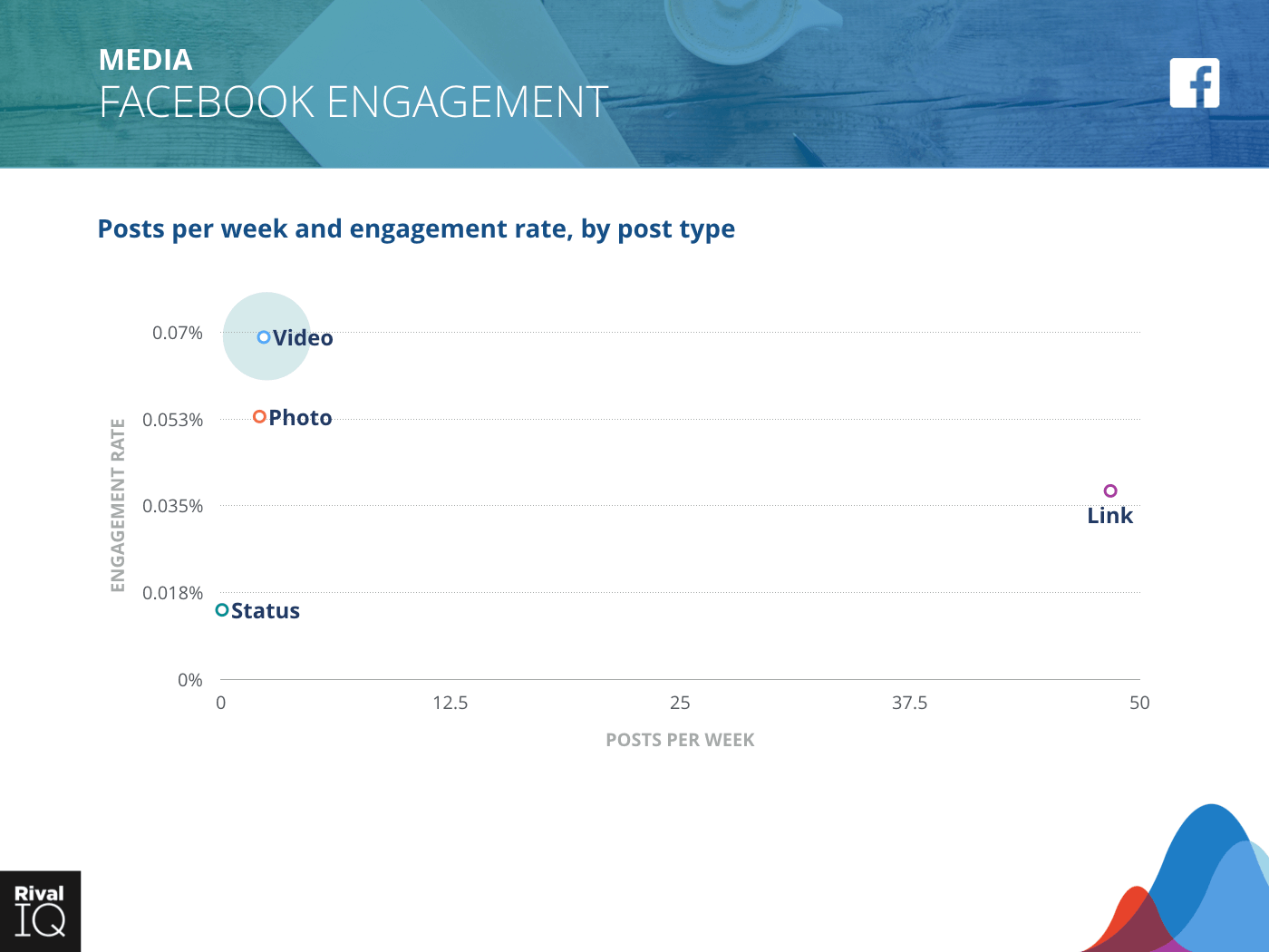 Media Industry: scatter graph, average post per week by type and engagement rate on Facebook