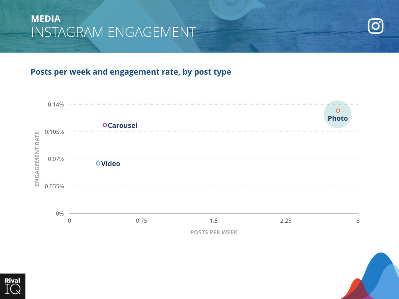 Media Industry: scatter graph, average post per week by type and engagement rate on Instagram