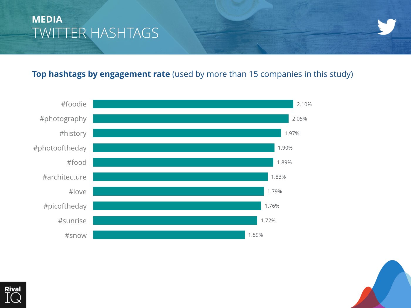 Media Industry: bar graph, hashtags by engagement rate on Twitter