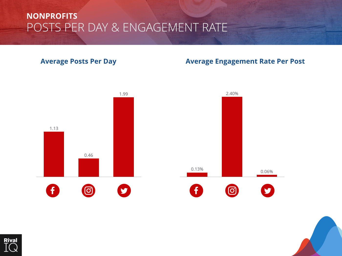 Nonprofit Industry: bar graph, average post per day and engagement rate, all channels
