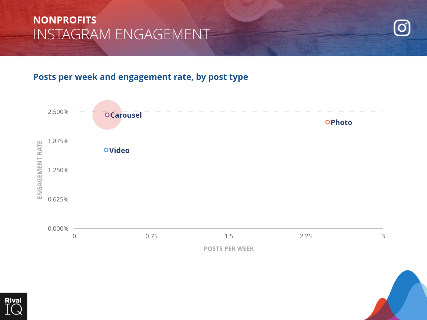 Nonprofit Industry: scatter graph, average post per week by type and engagement rate on Instagram