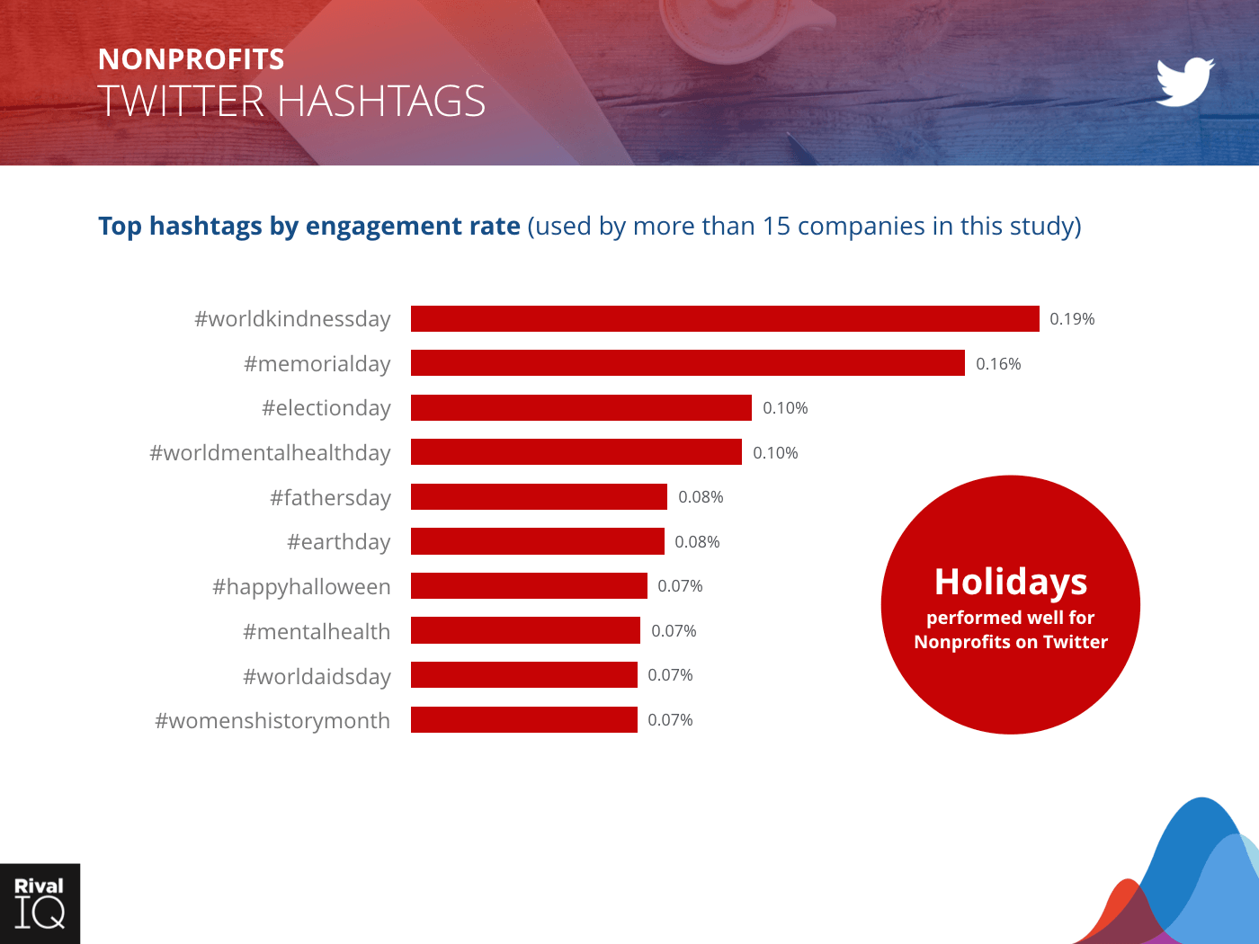 Nonprofit Industry: bar graph, hashtags by engagement rate on Twitter