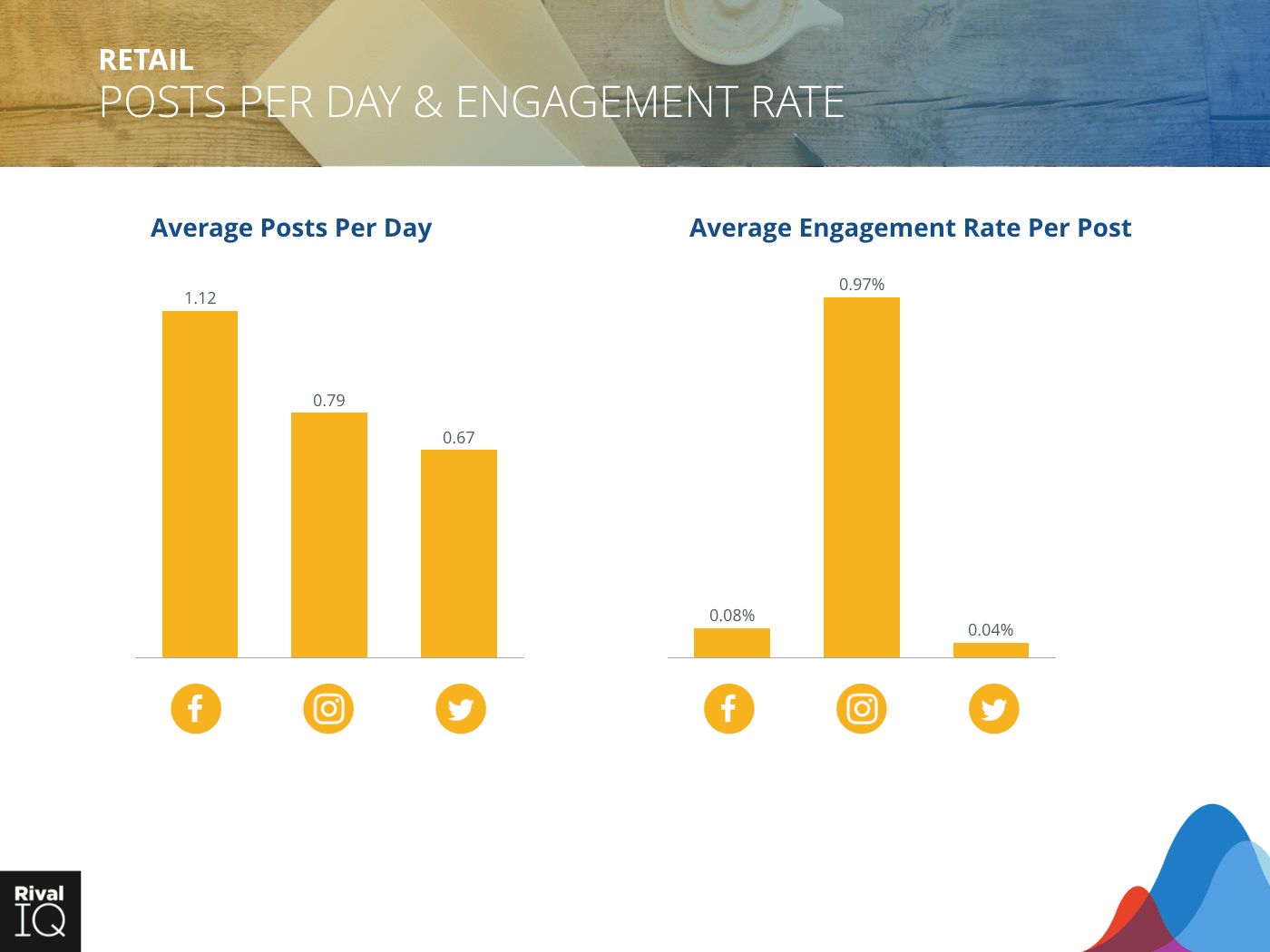 Retail Industry: bar graph, average post per day and engagement rate, all channels