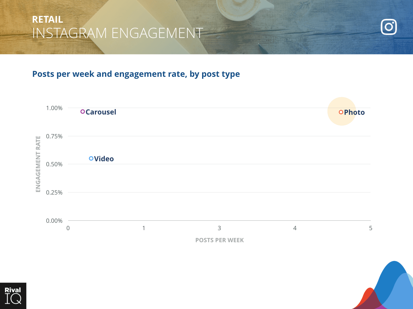 Retail Industry: scatter graph, average post per week by type and engagement rate on Instagram