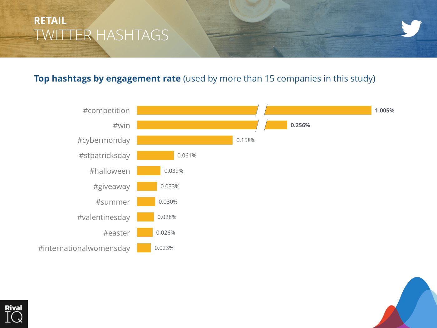 Retail Industry: bar graph, hashtags by engagement rate on Twitter