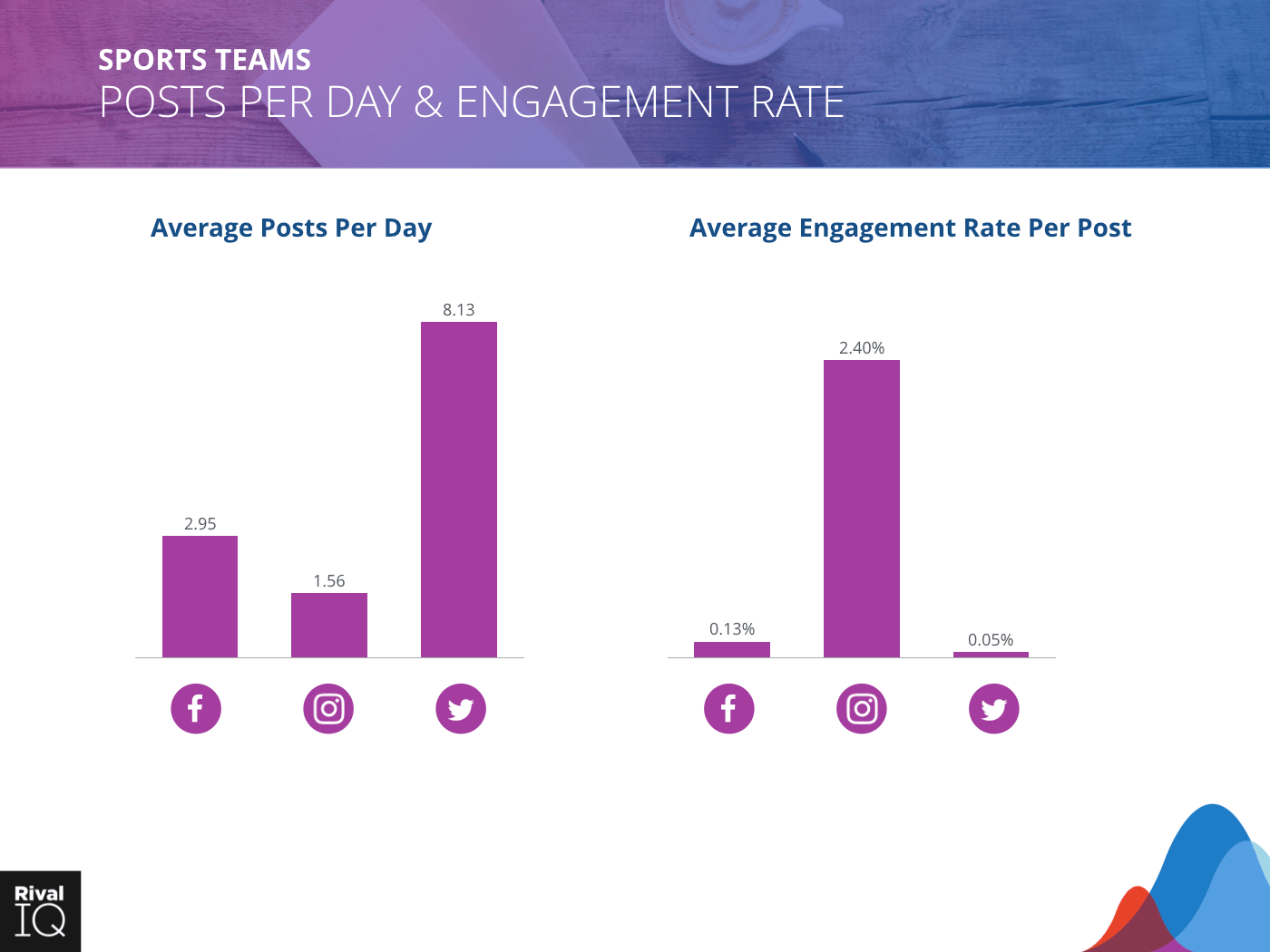 Sports Teams Industry: bar graph, average post per day and engagement rate, all channels