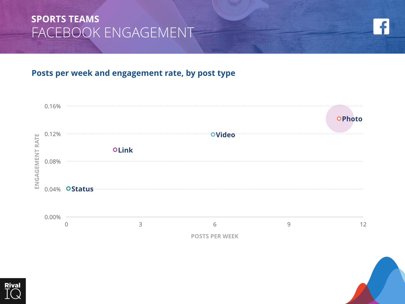 Sports Teams Industry: scatter graph, average post per week by type and engagement rate on Facebook