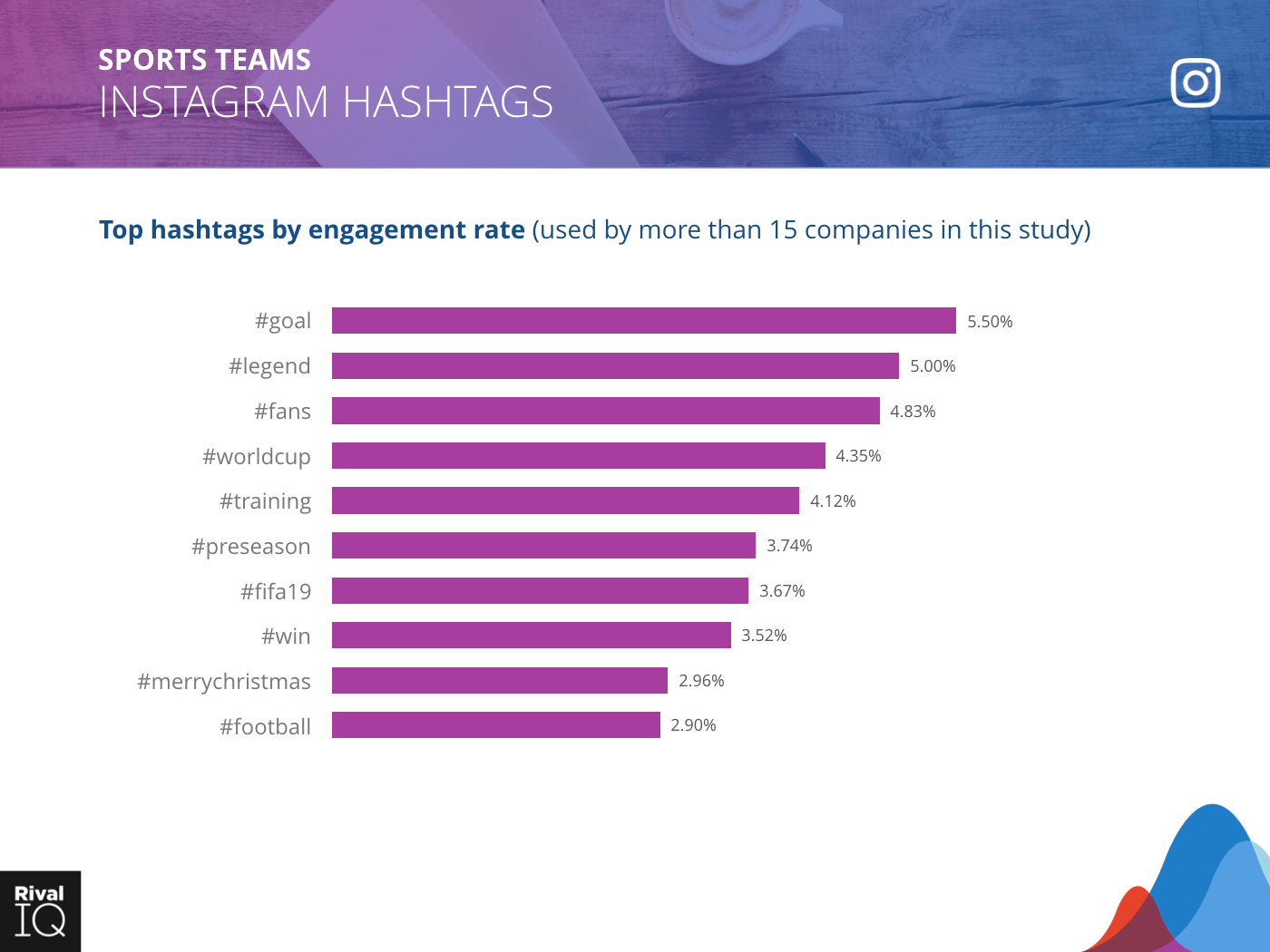 Sports Teams Industry: bar graph, top hashtags by engagement rate on Instagram