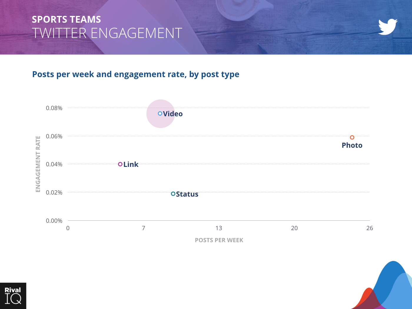 Sports Teams Industry: scatter graph, posts per week and engagement rate on Twitter by post type