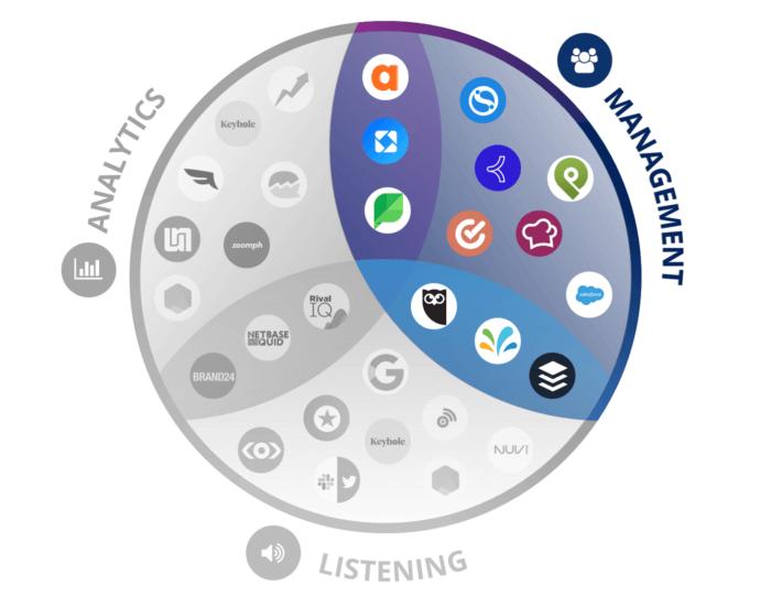 Venn diagram featuring popular social media management tool logos