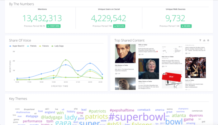 Sprinklr's listening dashboard with mentions across social channels