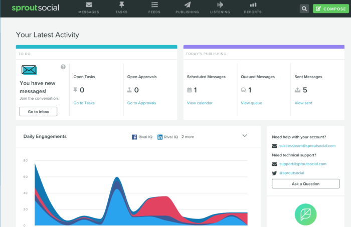 Sprout's social media management reporting dashboard and graphs