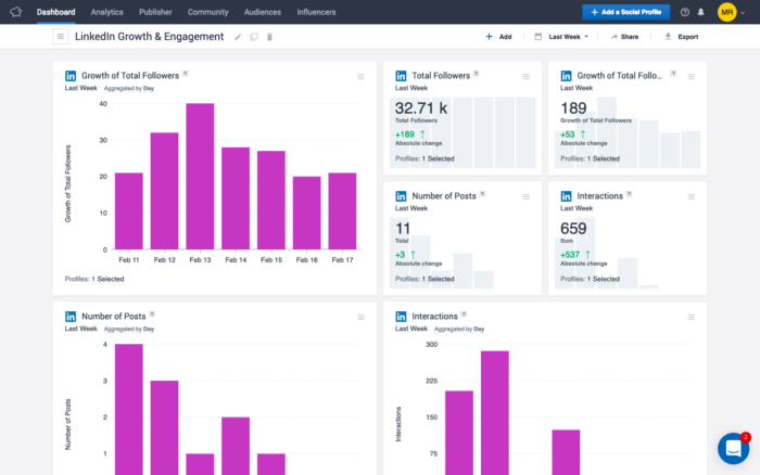Socialbakers' ad dashboard featuring bar graphs and score cards