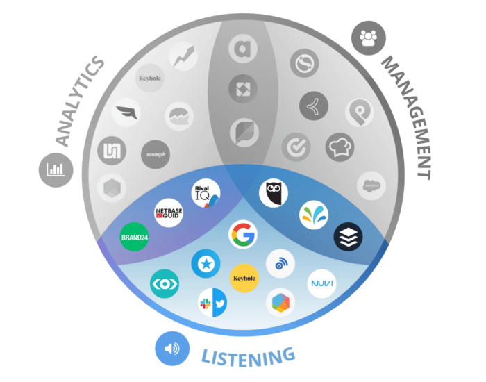 Our full roundup of social media listening tools alongside our picks for analytics and management in a Venn diagram