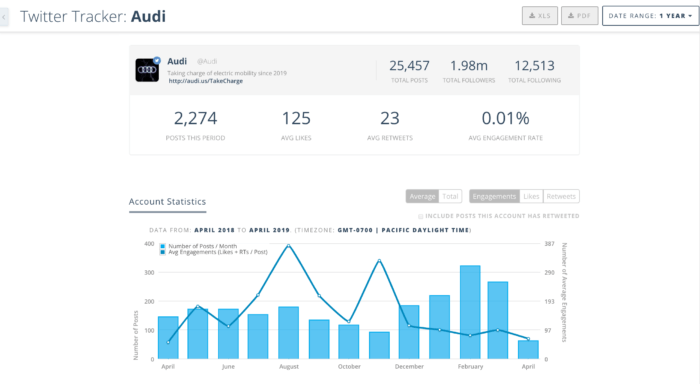 Twitter tracking in Keyhole shows number of posts, average likes, and other account-level stats
