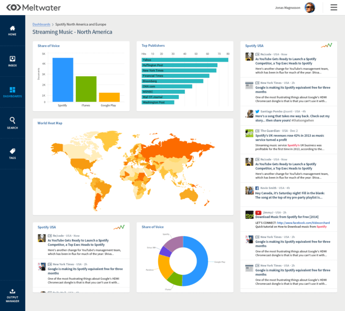 Meltwater's colorful dashboard displays share of voice, top publishers, a heat map, and more.