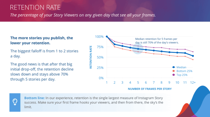 Retention rate is a key part of Instagram Stories performance, and in this graph, we see that median retention for 5 frames is still 70% of the day's viewers.