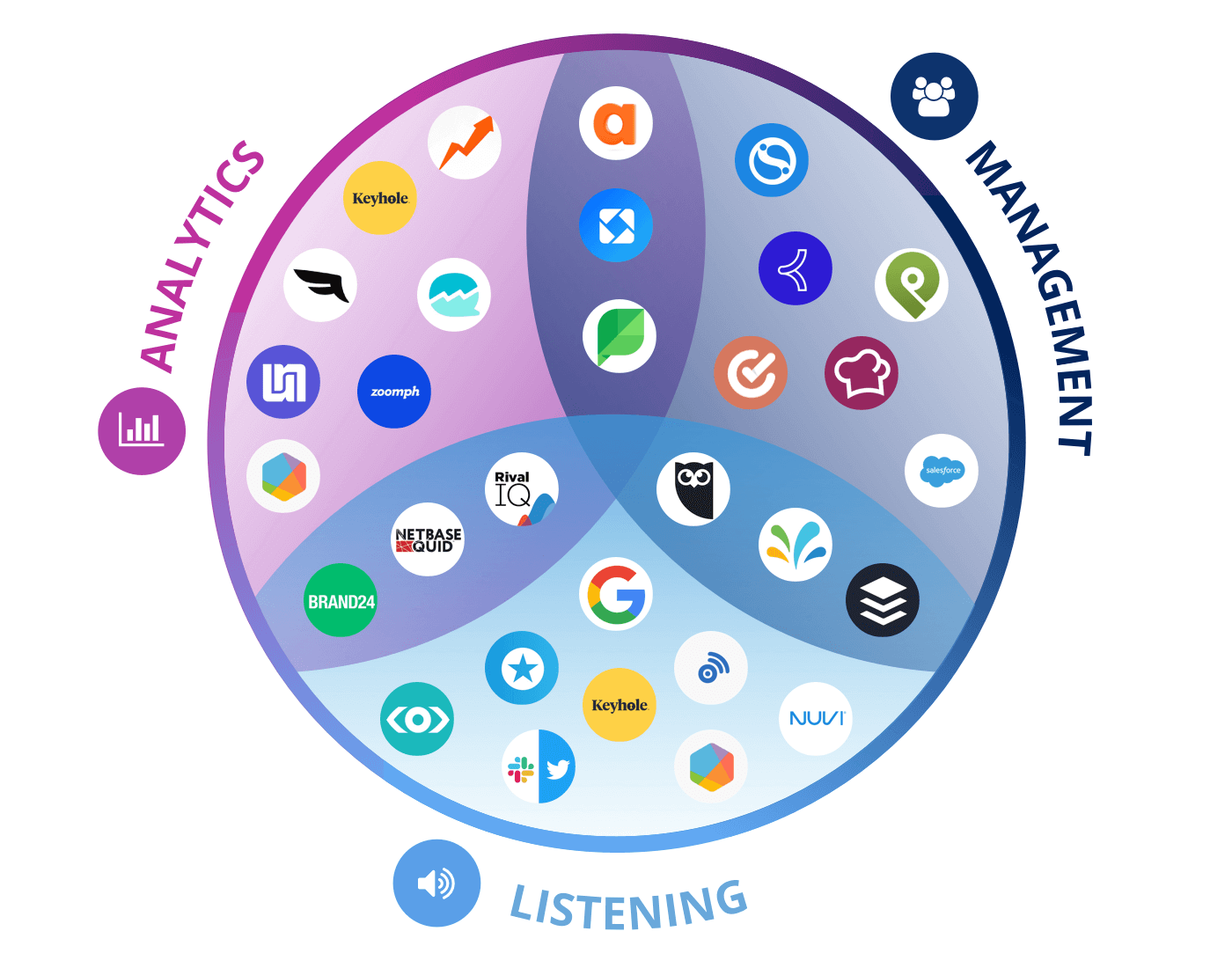 all social media marketing tool logos subdivided by category, management, analytics, and listening