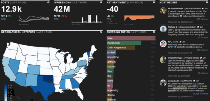 Netbase's social media analytics tool tracks posts, impressions, sentiment, geography, and more