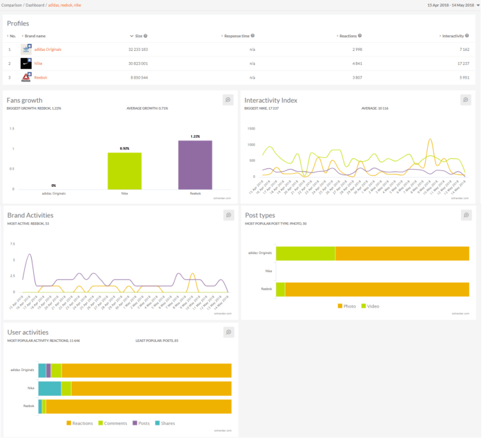 Dashboard from SoTrender, one of our favorite low-cost social media analytics tools