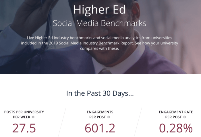 Higher ed social media live benchmarks