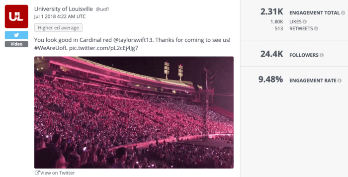 University of Louisville's Twitter post about Taylor Swift scored a 9.48% engagement rate.