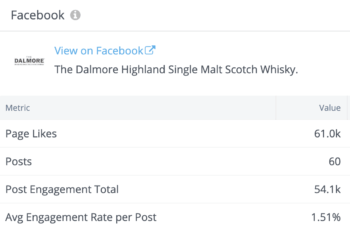 The Dalmore's key Facebook stats included a lot of page fans and a more reserved number of posts.