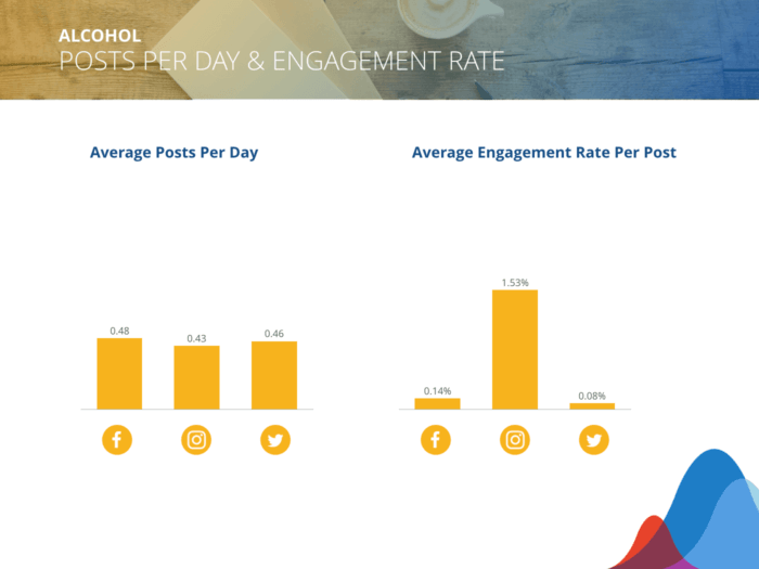 Alcohol marketing benchmarks for average posts per day and engagement rate per post for Facebook, Twitter, Instagram