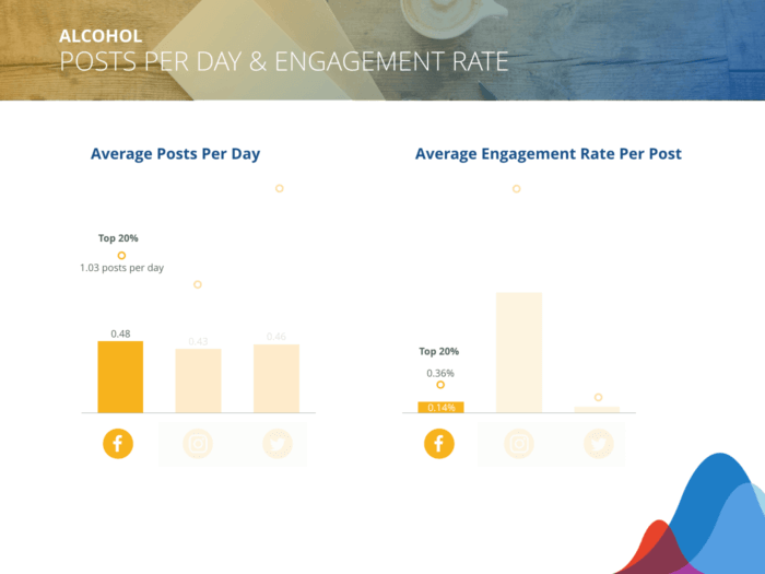 Alcohol brands post 0.48 posts/day on Facebook and can expect 0.14% average engagement rate/post