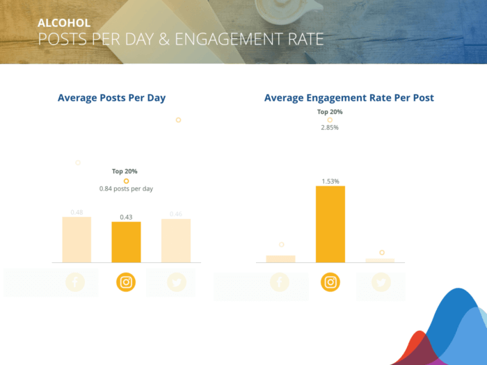 Alcohol brands post 0.43 times/day on Instagram and can expect 1.53% average engagement rate/post