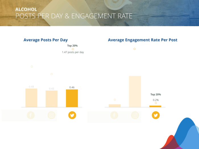 Alcohol brands averaged 0.46 posts/day on Twitter and can expect an 0.08% average engagement rate.