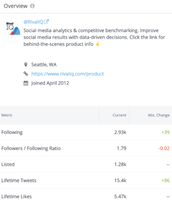 Sample profile overview including following, followers/following ratio, listed, lifetime tweets, and lifetime likes in Twitter Analytics