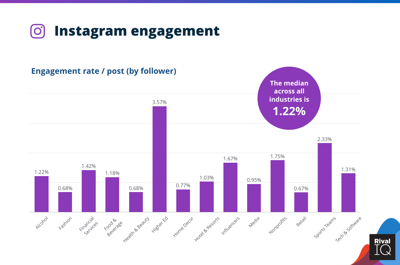 Chart of Instagram average engagement rate per post, all industries