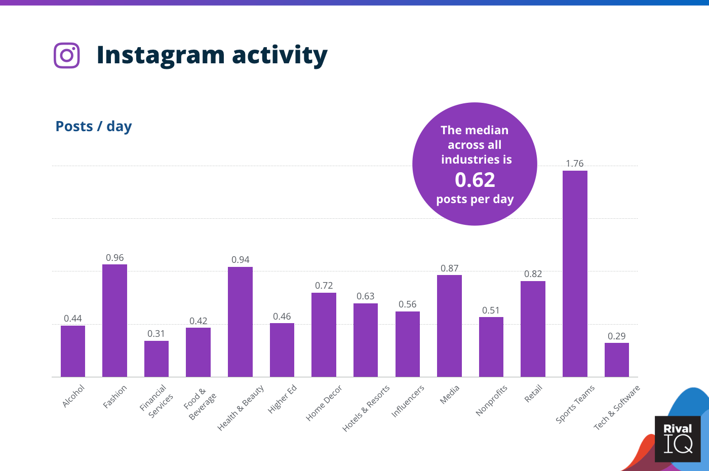 Chart of Instagram posts per day, all industries