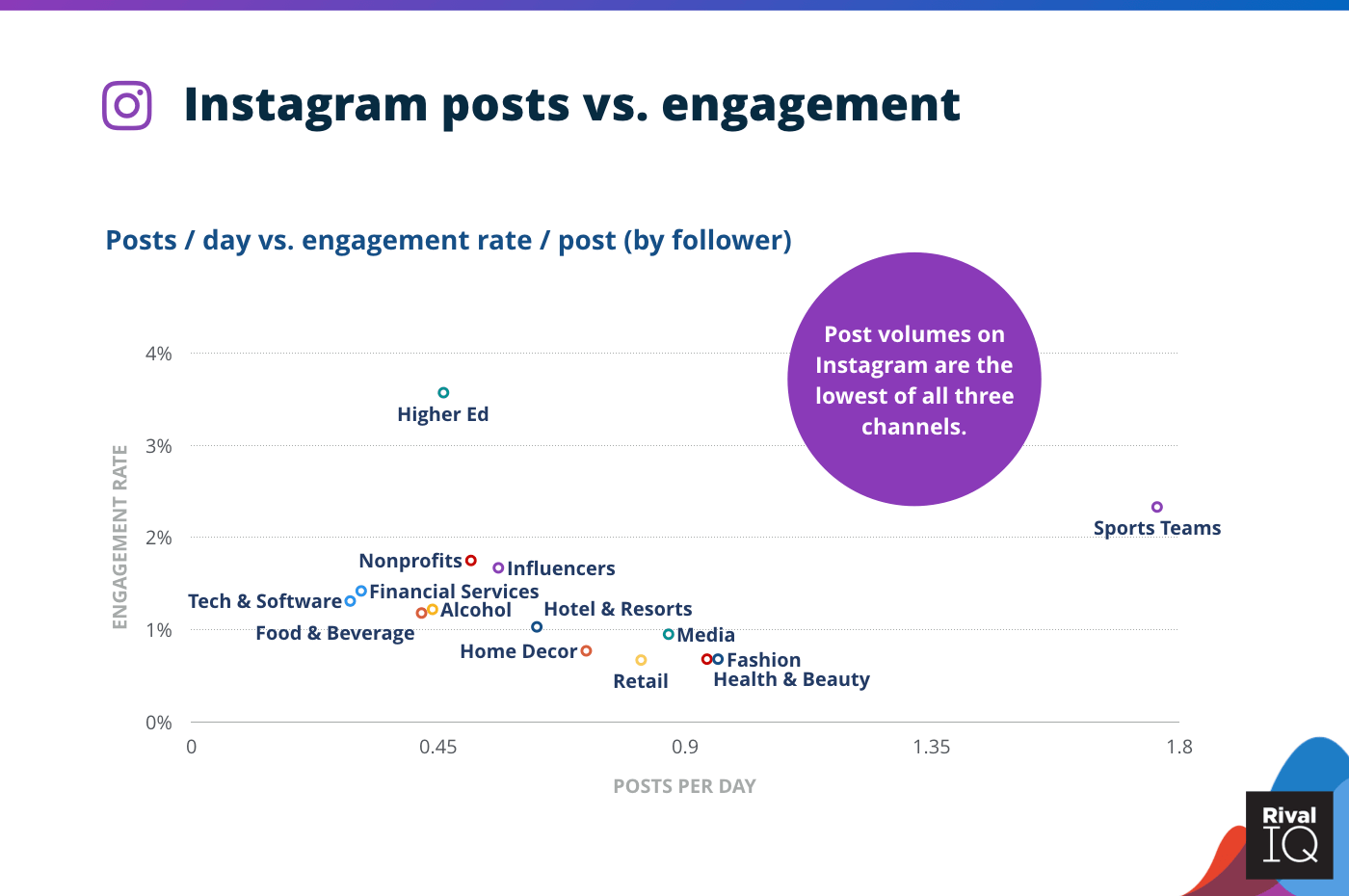 Chart of Instagram posts per day vs. engagement rate, all industries