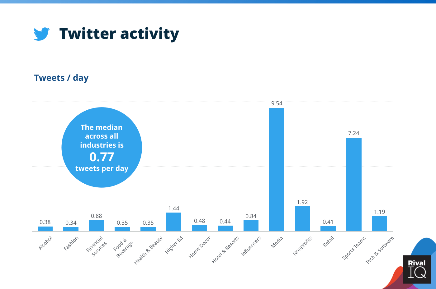 Chart of Twitter tweets per day, all industries