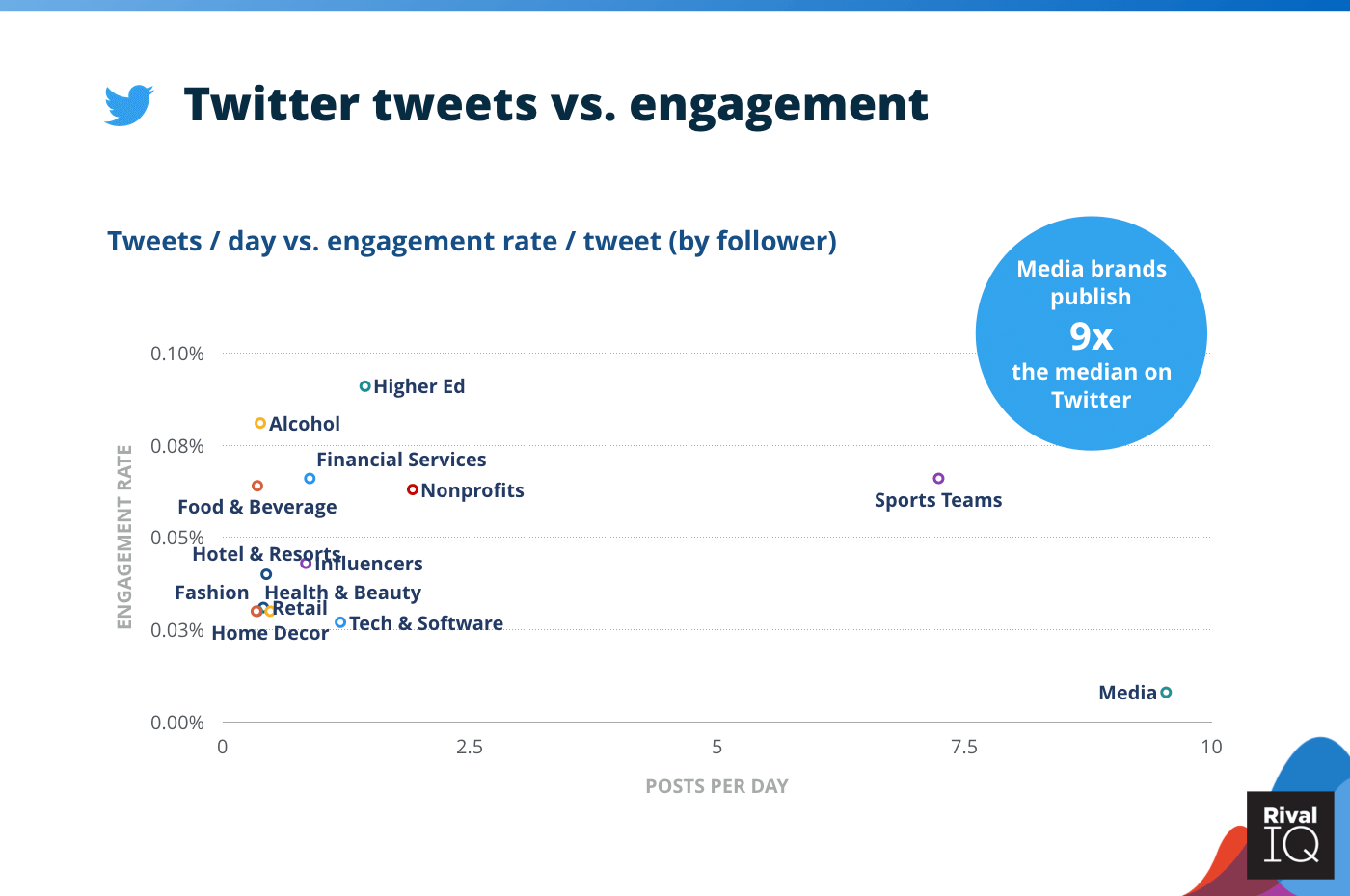 Chart of Twitter tweets per day vs. engagement rate, all industries