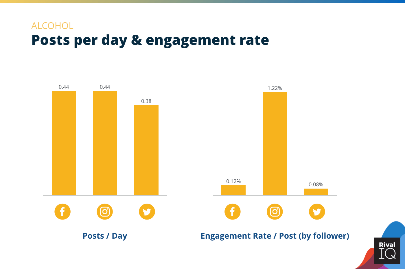 Chart of posts per day and engagement rate per post across all channels, Alcohol