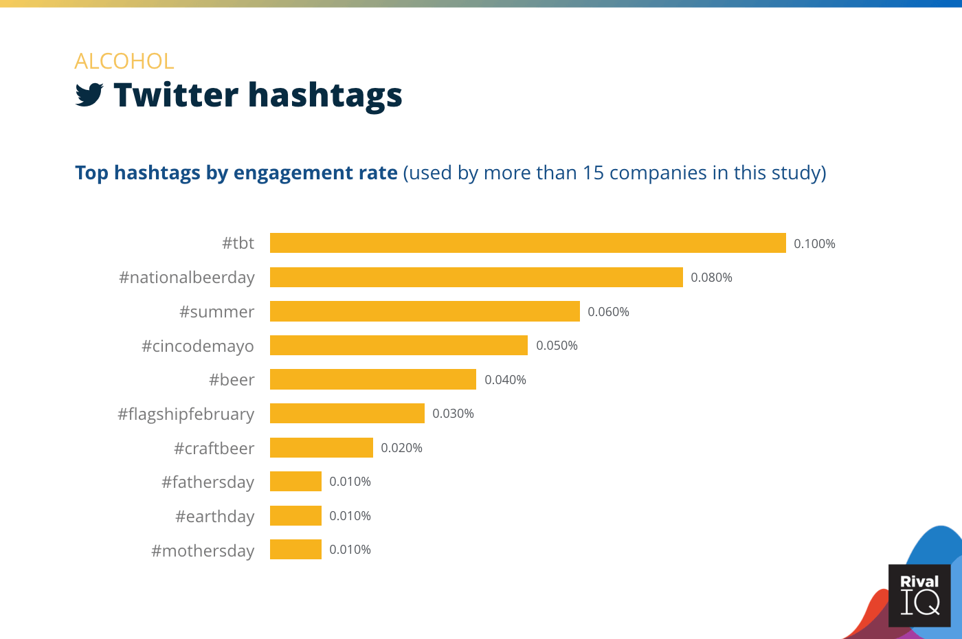 Chart of Top Twitter hashtags by engagement rate, Alcohol