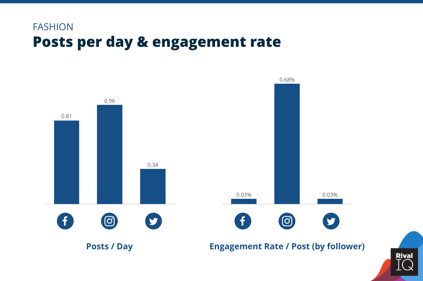 Chart of Posts per day and engagement rate per post across all channels, Fashion