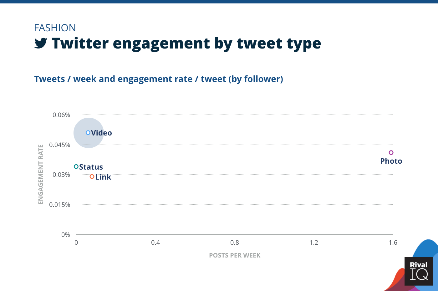 Chart of Twitter posts per week and engagement rate by tweet type, Fashion