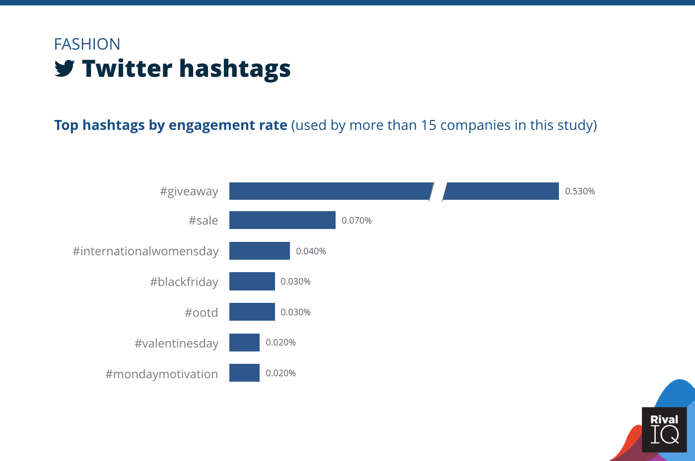 Chart of Top Twitter hashtags by engagement rate, Fashion